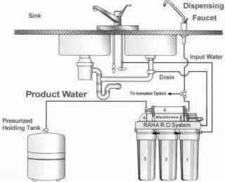Schematic Flow Diagram of Standard Domestic Water Purifiers
